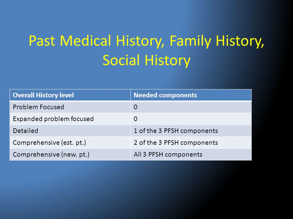Past Medical History, Family History, Social History Overall History levelNeeded components Problem Focused0 Expanded problem focused0 Detailed1 of th