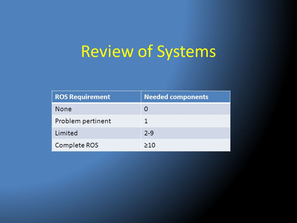 Review of Systems ROS RequirementNeeded components None0 Problem pertinent1 Limited2-9 Complete ROS≥10