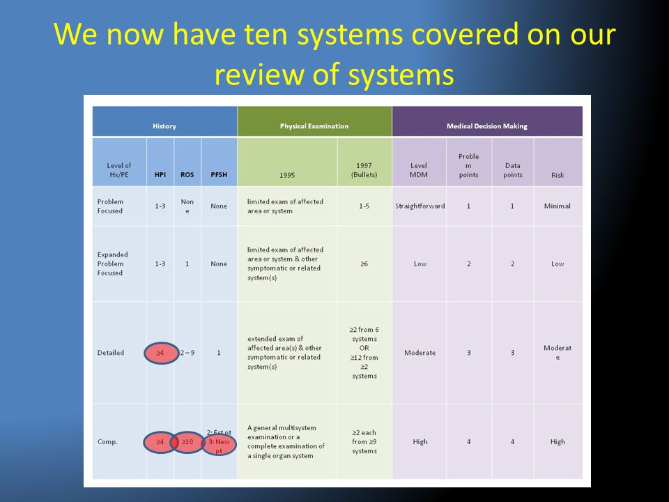 We now have ten systems covered on our review of systems