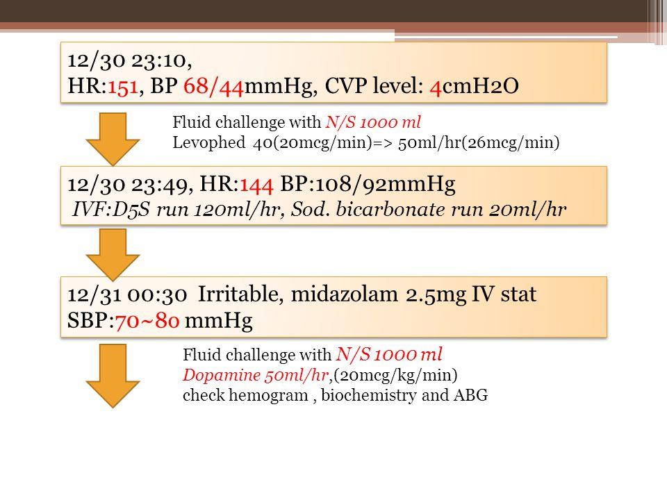 12/30 23:10, HR:151, BP 68/44mmHg, CVP level: 4cmH2O 12/30 23:10, HR:151, BP 68/44mmHg, CVP level: 4cmH2O 12/30 23:49, HR:144 BP:108/92mmHg IVF:D5S run 120ml/hr, Sod.