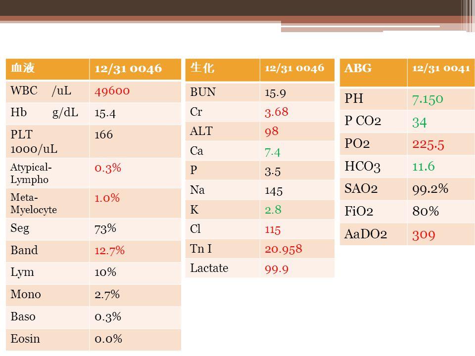 LAB 12/30 1609 12/30 2105 12/30 2247 PH 7.394 7.331 7.271 P CO2 34.7 23.5 38.7 PO2 19.6 82.9 46.1 HCO3 20.7 12.1 17.4 SAO2 31.5% 95.8% 76.5% Vein gas 血液 12/31 0046 WBC /uL49600 Hb g/dL15.4 PLT 1000/uL 166 Atypical- Lympho 0.3% Meta- Myelocyte 1.0% Seg73% Band12.7% Lym10% Mono2.7% Baso0.3% Eosin0.0% 生化 12/31 0046 BUN15.9 Cr3.68 ALT98 Ca7.4 P3.5 Na145 K2.8 Cl115 Tn I20.958 Lactate99.9 ABG 12/31 0041 PH7.150 P CO234 PO2225.5 HCO311.6 SAO299.2% FiO280% AaDO2309
