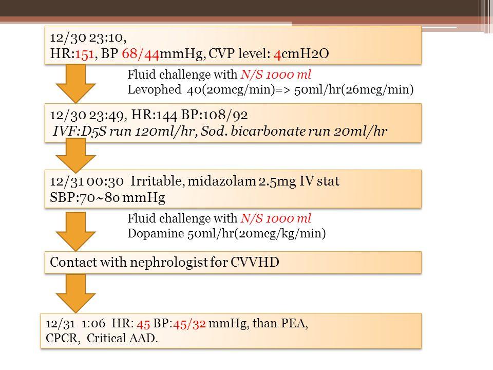 12/30 23:10, HR:151, BP 68/44mmHg, CVP level: 4cmH2O 12/30 23:10, HR:151, BP 68/44mmHg, CVP level: 4cmH2O Fluid challenge with N/S 1000 ml Levophed 40(20mcg/min)=> 50ml/hr(26mcg/min) 12/30 23:49, HR:144 BP:108/92 IVF:D5S run 120ml/hr, Sod.