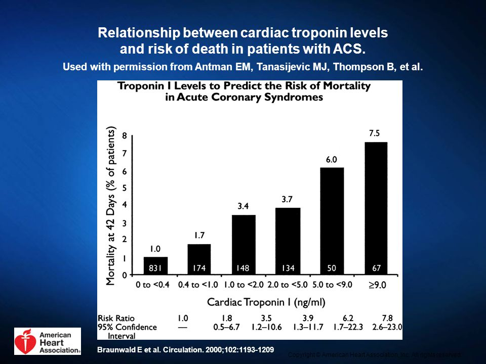 Relationship between cardiac troponin levels and risk of death in patients with ACS. Used with permission from Antman EM, Tanasijevic MJ, Thompson B,