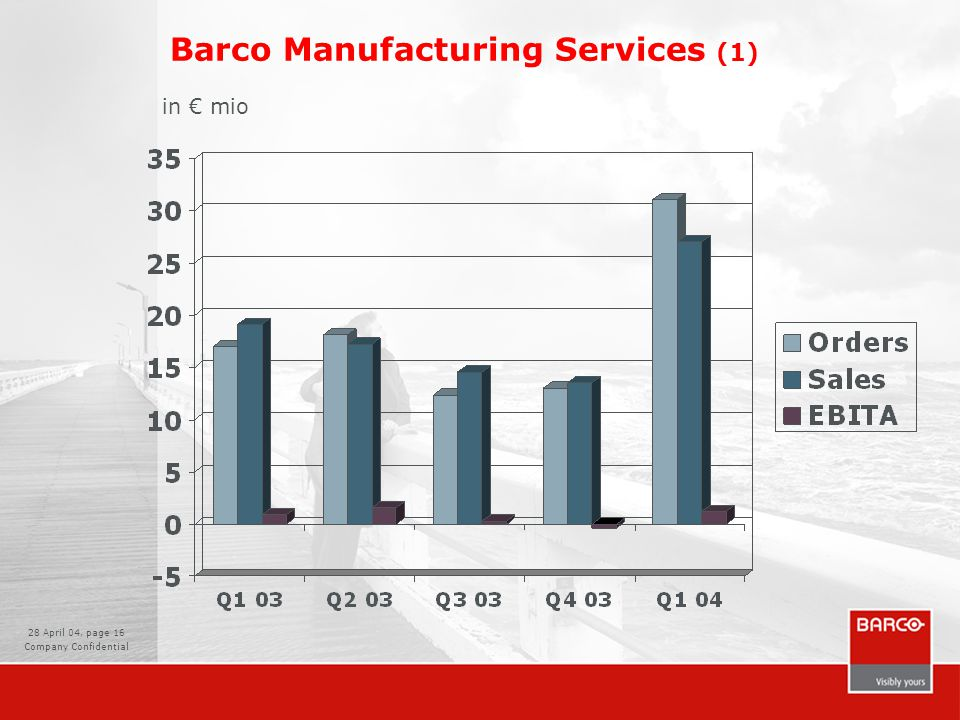28 April 04, page 16 Company Confidential Barco Manufacturing Services (1) in € mio