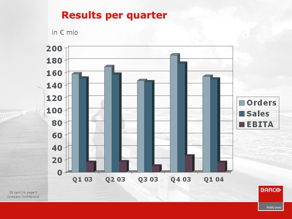 28 April 04, page 3 Company Confidential Results per quarter in € mio