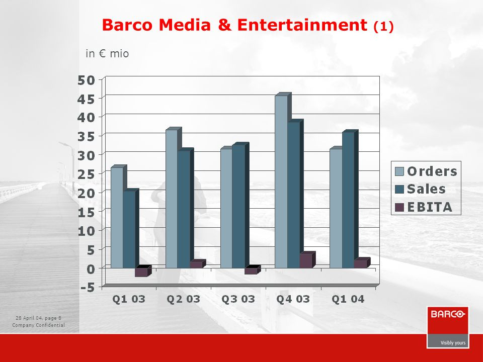 28 April 04, page 8 Company Confidential Barco Media & Entertainment (1) in € mio