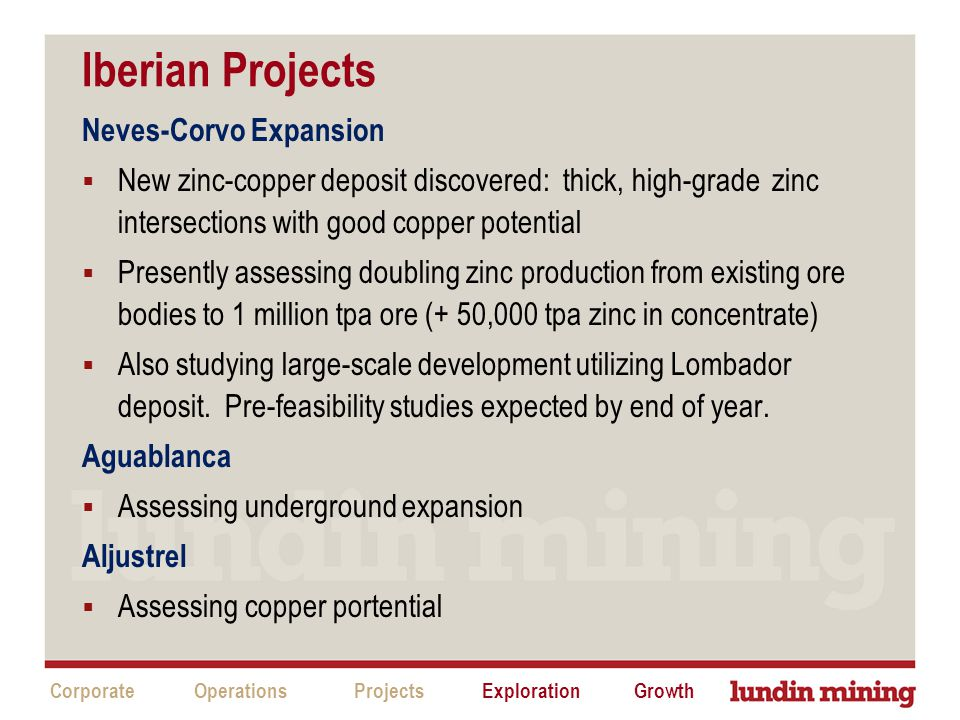 Iberian Projects CorporateProjectsExplorationGrowthOperations Neves-Corvo Expansion  New zinc-copper deposit discovered: thick, high-grade zinc intersections with good copper potential  Presently assessing doubling zinc production from existing ore bodies to 1 million tpa ore (+ 50,000 tpa zinc in concentrate)  Also studying large-scale development utilizing Lombador deposit.