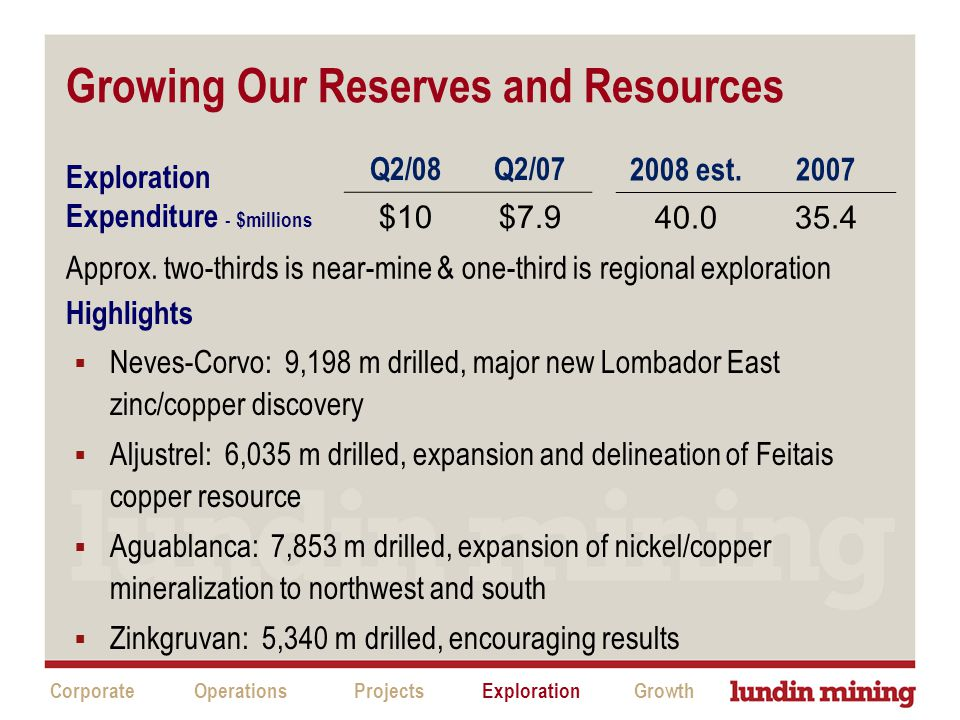 Growing Our Reserves and Resources CorporateProjectsExplorationGrowthOperations Q2/08Q2/07 $10$7.9 2008 est.2007 40.035.4  Neves-Corvo: 9,198 m drilled, major new Lombador East zinc/copper discovery  Aljustrel: 6,035 m drilled, expansion and delineation of Feitais copper resource  Aguablanca: 7,853 m drilled, expansion of nickel/copper mineralization to northwest and south  Zinkgruvan: 5,340 m drilled, encouraging results Exploration Expenditure - $millions Highlights Approx.