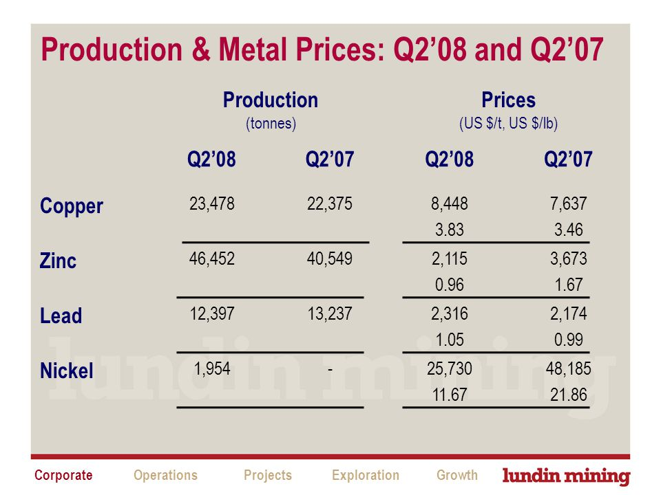 Production (tonnes) Prices (US $/t, US $/lb) Q2'08Q2'07Q2'08Q2'07 Copper 23,47822,3758,448 3.83 7,637 3.46 Zinc 46,45240,5492,115 0.96 3,673 1.67 Lead 12,39713,2372,316 1.05 2,174 0.99 Nickel 1,954-25,730 11.67 48,185 21.86 CorporateProjectsExplorationGrowthOperations Production & Metal Prices: Q2'08 and Q2'07