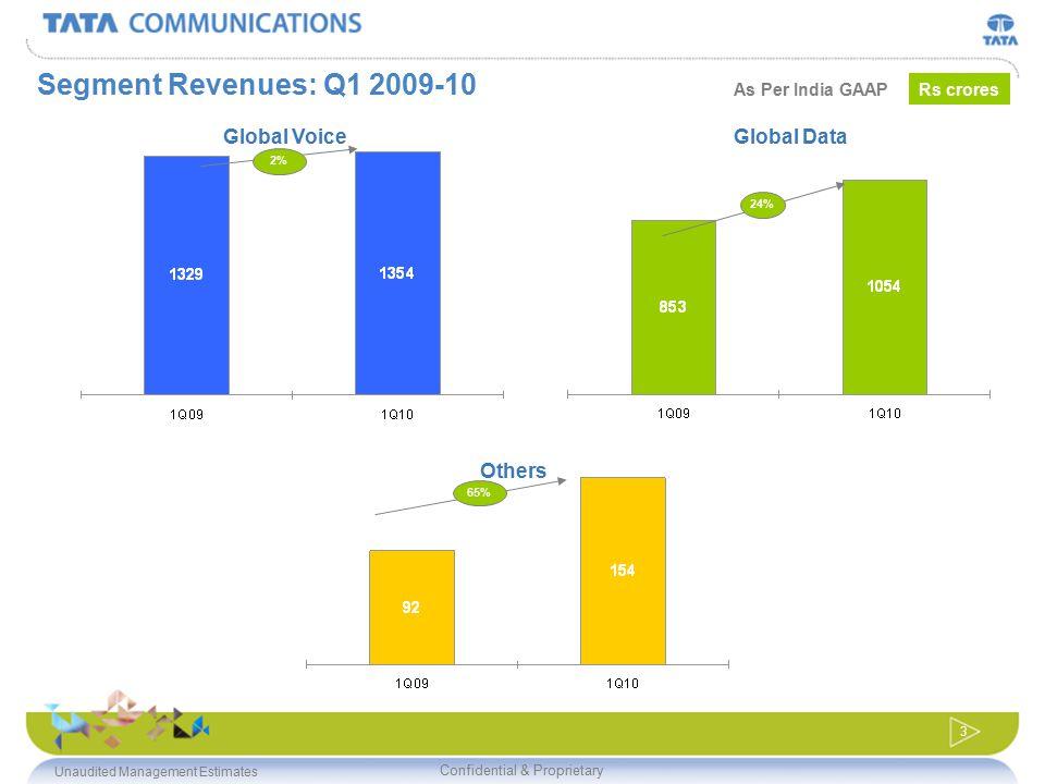 Confidential & Proprietary 3 Global VoiceGlobal Data Others Segment Revenues: Q1 2009-10 2% 24% 65% Rs croresAs Per India GAAP Unaudited Management Es
