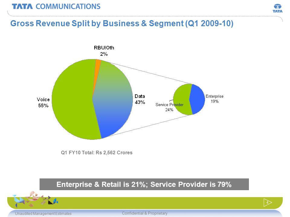 Confidential & Proprietary 4 Gross Revenue Split by Business & Segment (Q1 2009-10) Enterprise & Retail is 21%; Service Provider is 79% Q1 FY10 Total:
