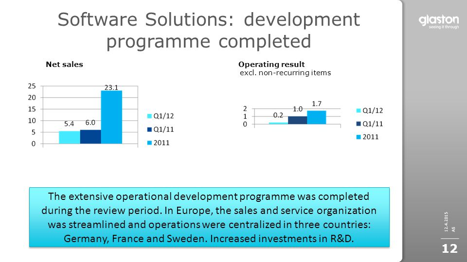 12.4.2015 AS 12 Net sales Operating result excl. non-recurring items The extensive operational development programme was completed during the review p
