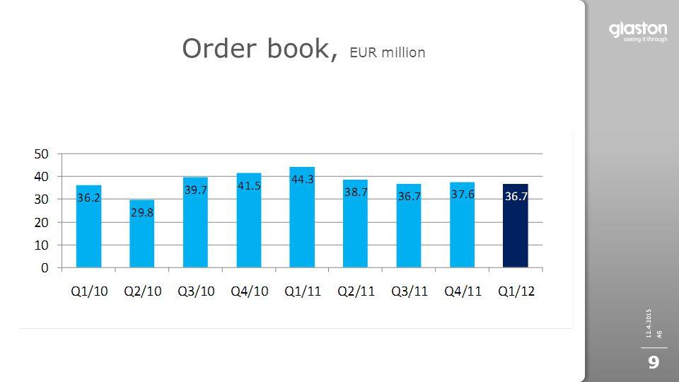 Order book, EUR million 12.4.2015 AS 9