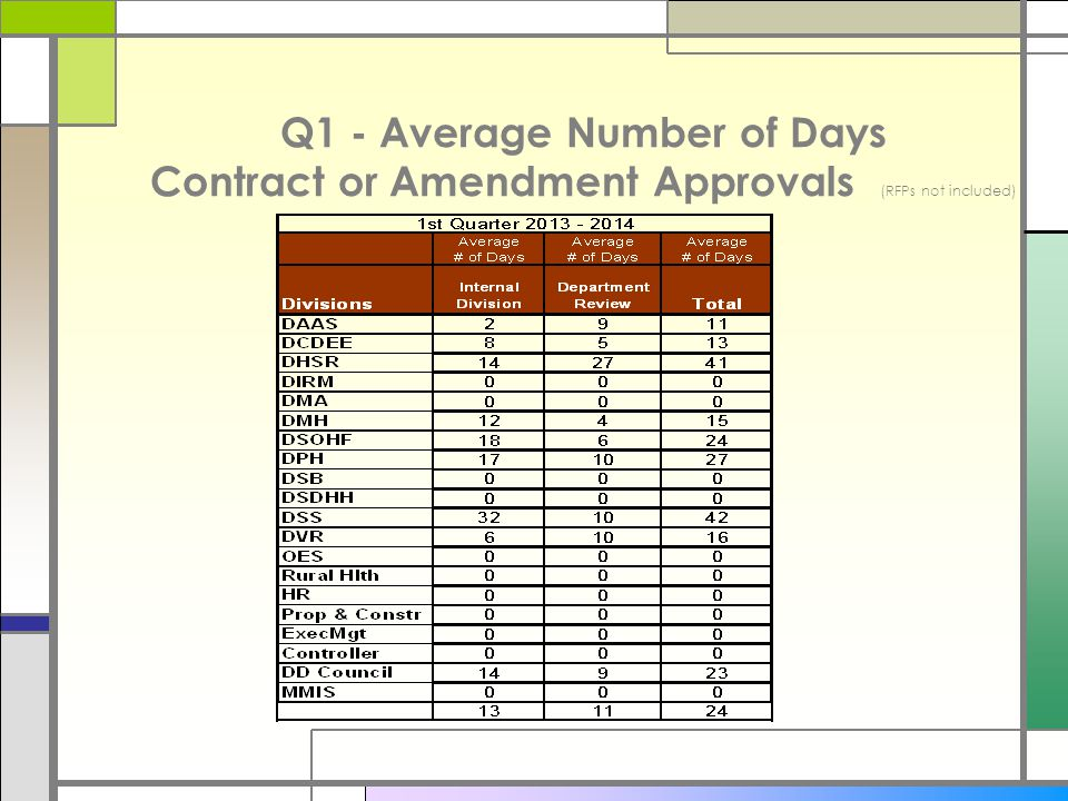 Compliance Summary □Contracts after the effective date for Q1- 2014 improved significantly over Q1-2013.
