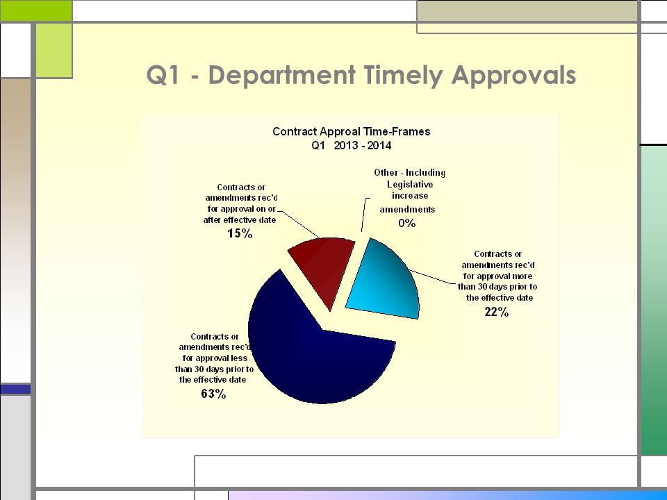 Compliance Summary □Q1-2013.Where possible divisions need to work on their internal cycle times.