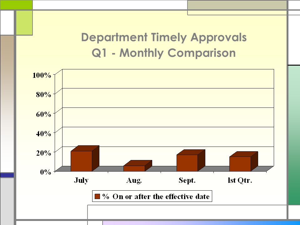 Department Timely Approvals Q1 - Monthly Comparison
