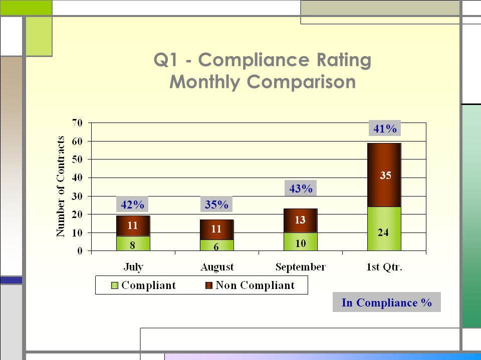 Q1 - Compliance Rating Monthly Comparison 42%35% 43% 41% In Compliance %