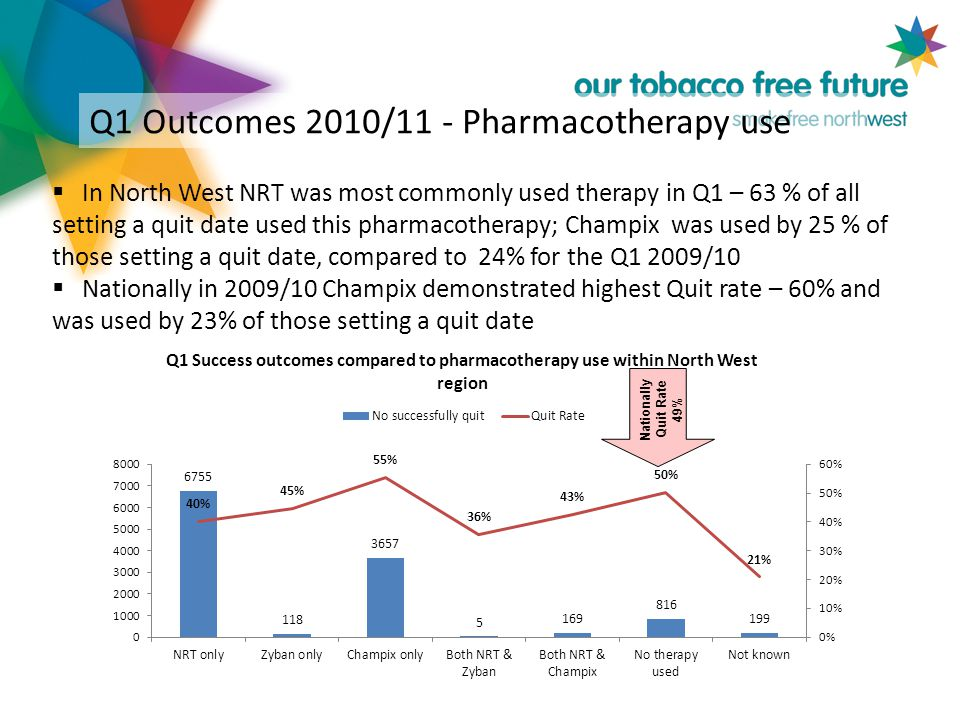 Q1 Outcomes 2010/11 - Pharmacotherapy use  In North West NRT was most commonly used therapy in Q1 – 63 % of all setting a quit date used this pharmacotherapy; Champix was used by 25 % of those setting a quit date, compared to 24% for the Q1 2009/10  Nationally in 2009/10 Champix demonstrated highest Quit rate – 60% and was used by 23% of those setting a quit date Nationally Quit Rate 49%