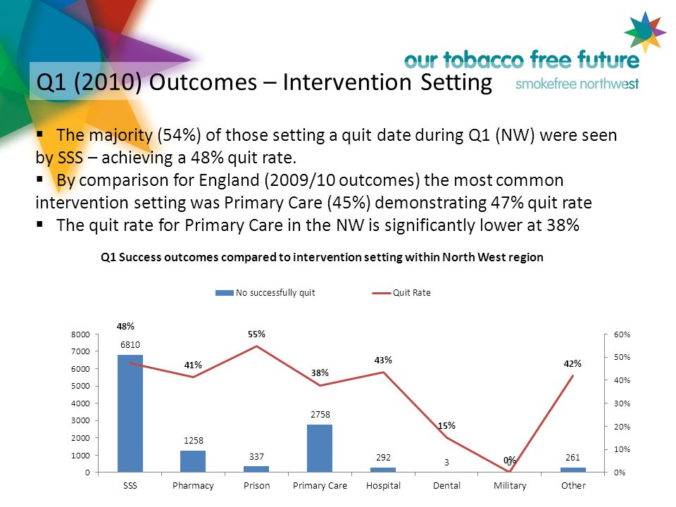 Q1 (2010) Outcomes – Intervention Setting  The majority (54%) of those setting a quit date during Q1 (NW) were seen by SSS – achieving a 48% quit rate.
