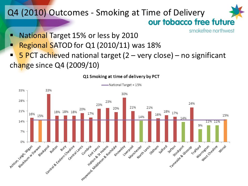 Q4 (2010) Outcomes - Smoking at Time of Delivery  National Target 15% or less by 2010  Regional SATOD for Q1 (2010/11) was 18%  5 PCT achieved national target (2 – very close) – no significant change since Q4 (2009/10)