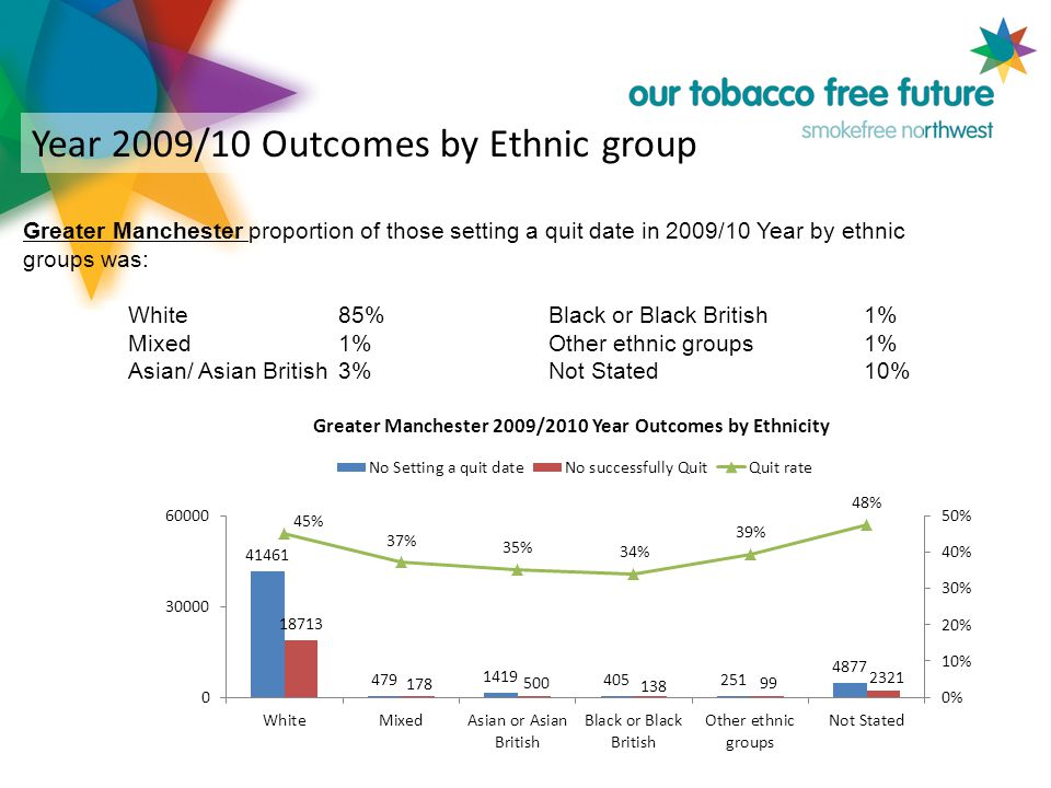 Year 2009/10 Outcomes by Ethnic group Greater Manchester proportion of those setting a quit date in 2009/10 Year by ethnic groups was: White 85% Black or Black British 1% Mixed 1% Other ethnic groups 1% Asian/ Asian British 3% Not Stated 10%