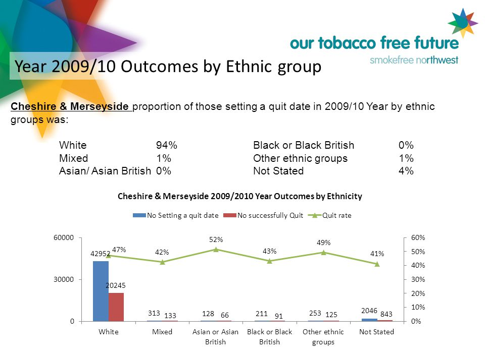 Year 2009/10 Outcomes by Ethnic group Cheshire & Merseyside proportion of those setting a quit date in 2009/10 Year by ethnic groups was: White 94% Black or Black British 0% Mixed 1% Other ethnic groups 1% Asian/ Asian British 0% Not Stated 4%