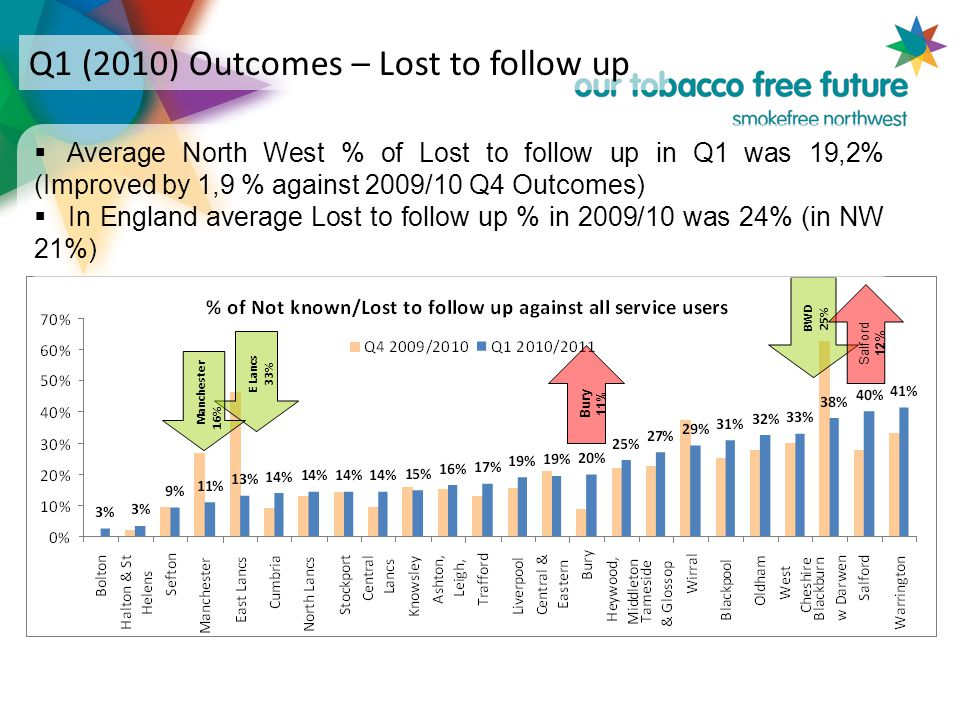 E Lancs 33% Manchester 16% BWD 25%  Average North West % of Lost to follow up in Q1 was 19,2% (Improved by 1,9 % against 2009/10 Q4 Outcomes)  In England average Lost to follow up % in 2009/10 was 24% (in NW 21%) Q1 (2010) Outcomes – Lost to follow up Bury 11% Salford 12 %