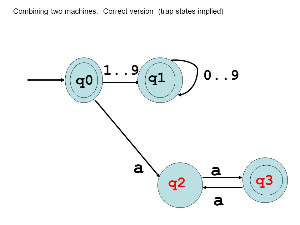 Combining two machines: Correct version (trap states implied) 1..9 q0 q a a q2 q3 a