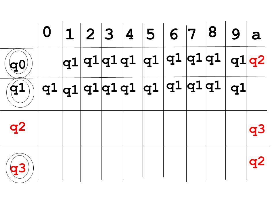 q1 0 q0 1 q1 2 3 4 5 6 7 8 9 a q2 q3 q2 q3