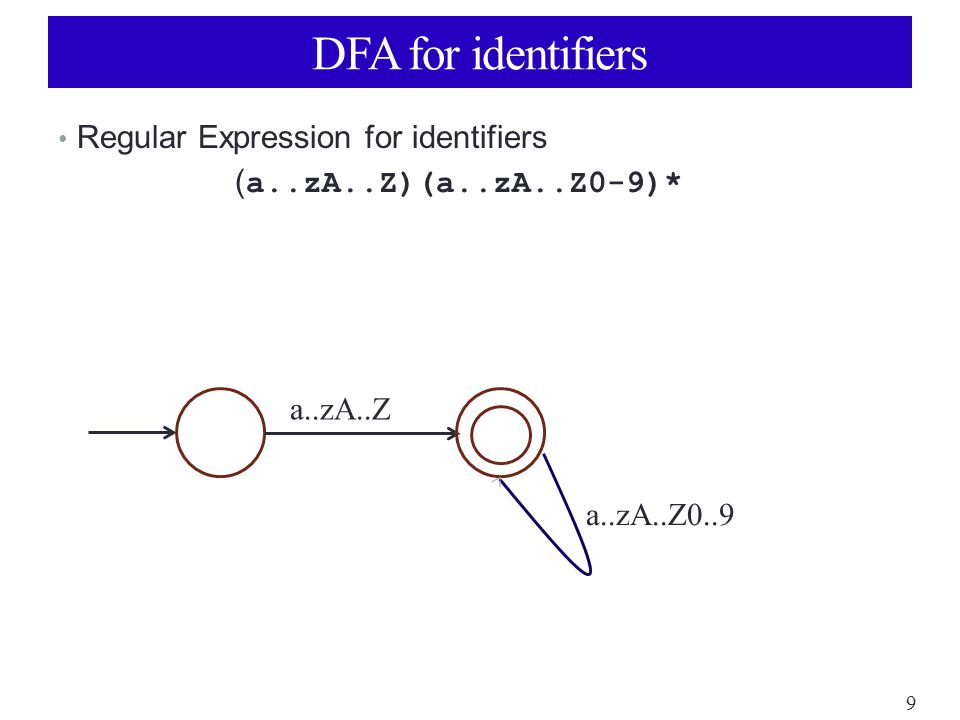 9 DFA for identifiers Regular Expression for identifiers ( a..zA..Z)(a..zA..Z0-9)* a..zA..Z a..zA..Z0..9