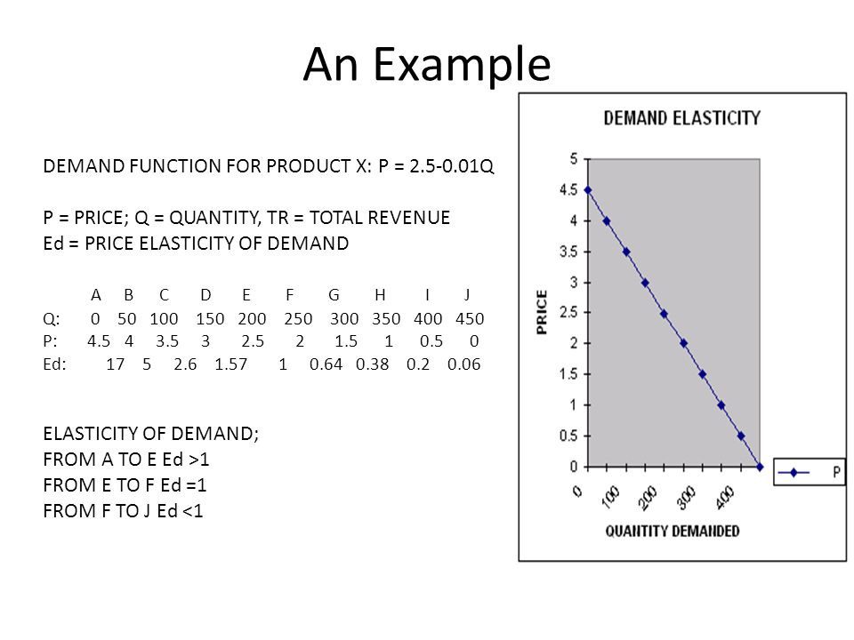An Example DEMAND FUNCTION FOR PRODUCT X: P = 2.5-0.01Q P = PRICE; Q = QUANTITY, TR = TOTAL REVENUE Ed = PRICE ELASTICITY OF DEMAND A B C D E F G H I
