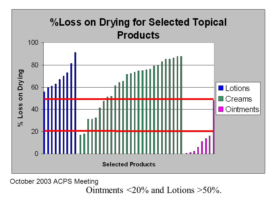 Ointments 50%. October 2003 ACPS Meeting