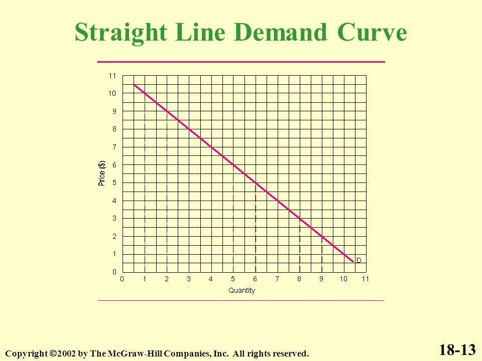 18-13 Copyright  2002 by The McGraw-Hill Companies, Inc. All rights reserved. Straight Line Demand Curve