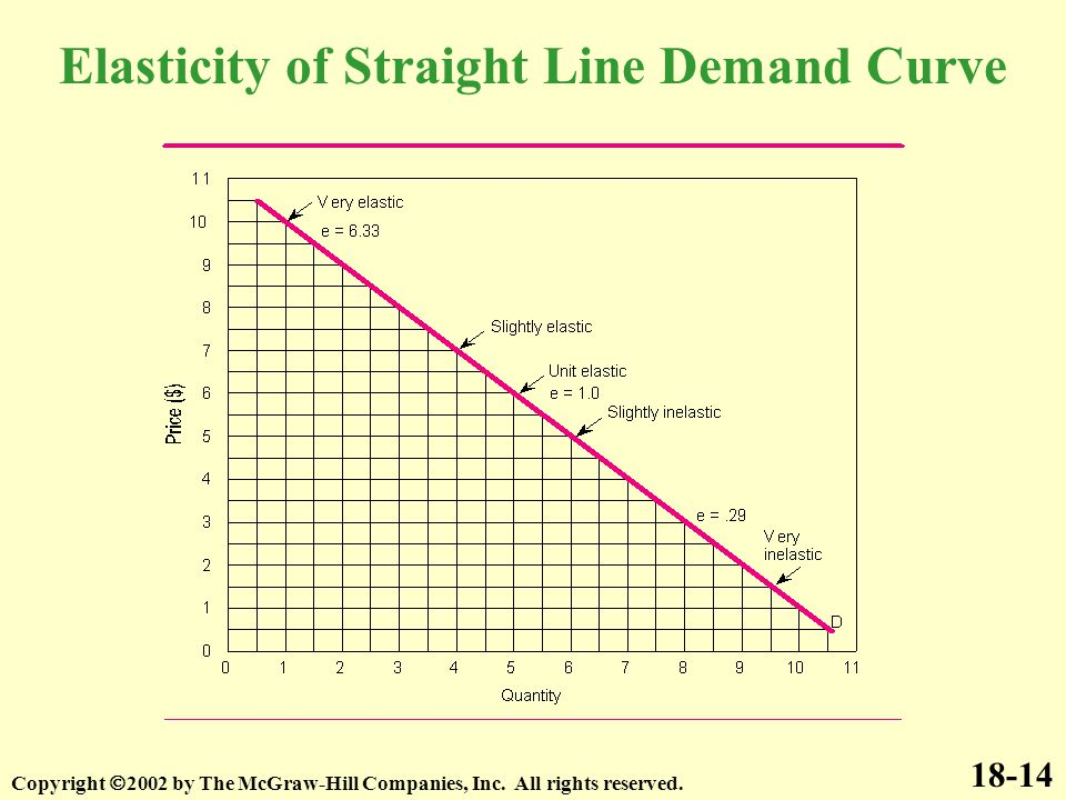 18-14 Copyright  2002 by The McGraw-Hill Companies, Inc. All rights reserved. Elasticity of Straight Line Demand Curve