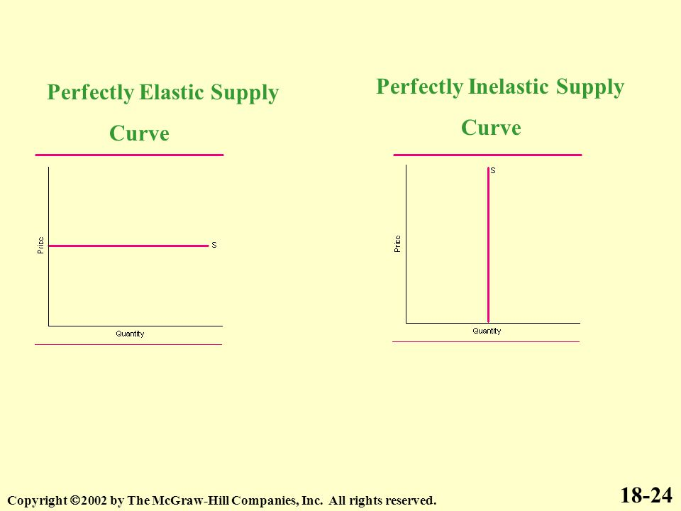 18-24 Copyright  2002 by The McGraw-Hill Companies, Inc. All rights reserved. Perfectly Elastic Supply Curve Perfectly Inelastic Supply Curve
