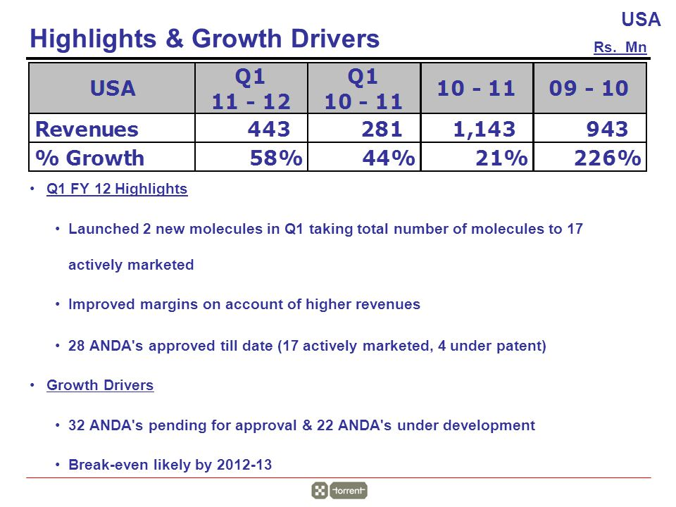 Q1 FY 12 Highlights Launched 2 new molecules in Q1 taking total number of molecules to 17 actively marketed Improved margins on account of higher revenues 28 ANDA s approved till date (17 actively marketed, 4 under patent) Growth Drivers 32 ANDA s pending for approval & 22 ANDA s under development Break-even likely by 2012-13 Highlights & Growth Drivers Rs.