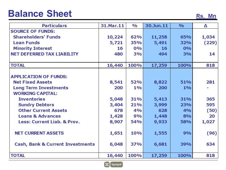 Balance Sheet Rs. Mn
