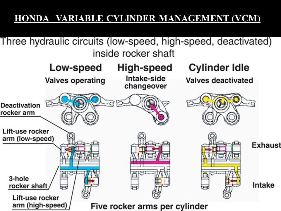 HONDA VARIABLE CYLINDER MANAGEMENT (VCM)