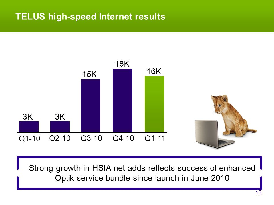 TELUS high-speed Internet results 13 Strong growth in HSIA net adds reflects success of enhanced Optik service bundle since launch in June 2010 Q1-10 3K Q2-10 15K Q3-10Q4-10Q1-11 18K 16K