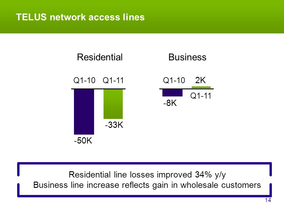 TELUS network access lines 14 Residential line losses improved 34% y/y Business line increase reflects gain in wholesale customers Q1-11 -50K -33K -8K