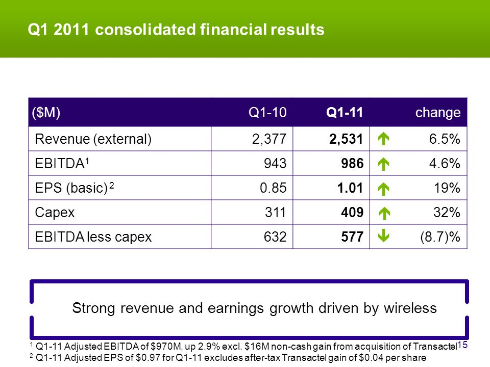 Q1 2011 consolidated financial results 15 Strong revenue and earnings growth driven by wireless ($M)Q1-10Q1-11change Revenue (external)2,3772,5316.5% EBITDA 1 9439864.6% EPS (basic) 2 0.851.0119% Capex31140932% EBITDA less capex632577(8.7)%      2 Q1-11 Adjusted EPS of $0.97 for Q1-11 excludes after-tax Transactel gain of $0.04 per share 1 Q1-11 Adjusted EBITDA of $970M, up 2.9% excl.