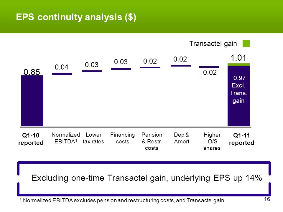EPS continuity analysis ($) 16 Excluding one-time Transactel gain, underlying EPS up 14% 0.85 Normalized EBITDA 1 Pension & Restr.