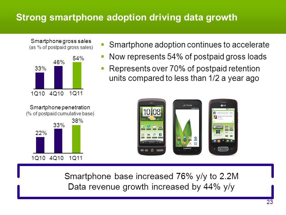 Strong smartphone adoption driving data growth 23 Smartphone base increased 76% y/y to 2.2M Data revenue growth increased by 44% y/y 33% 46% 54% 1Q104Q10 1Q11 Smartphone gross sales (as % of postpaid gross sales) 22% 33% 38% 1Q104Q10 1Q11 Smartphone penetration (% of postpaid cumulative base)  Smartphone adoption continues to accelerate  Now represents 54% of postpaid gross loads  Represents over 70% of postpaid retention units compared to less than 1/2 a year ago
