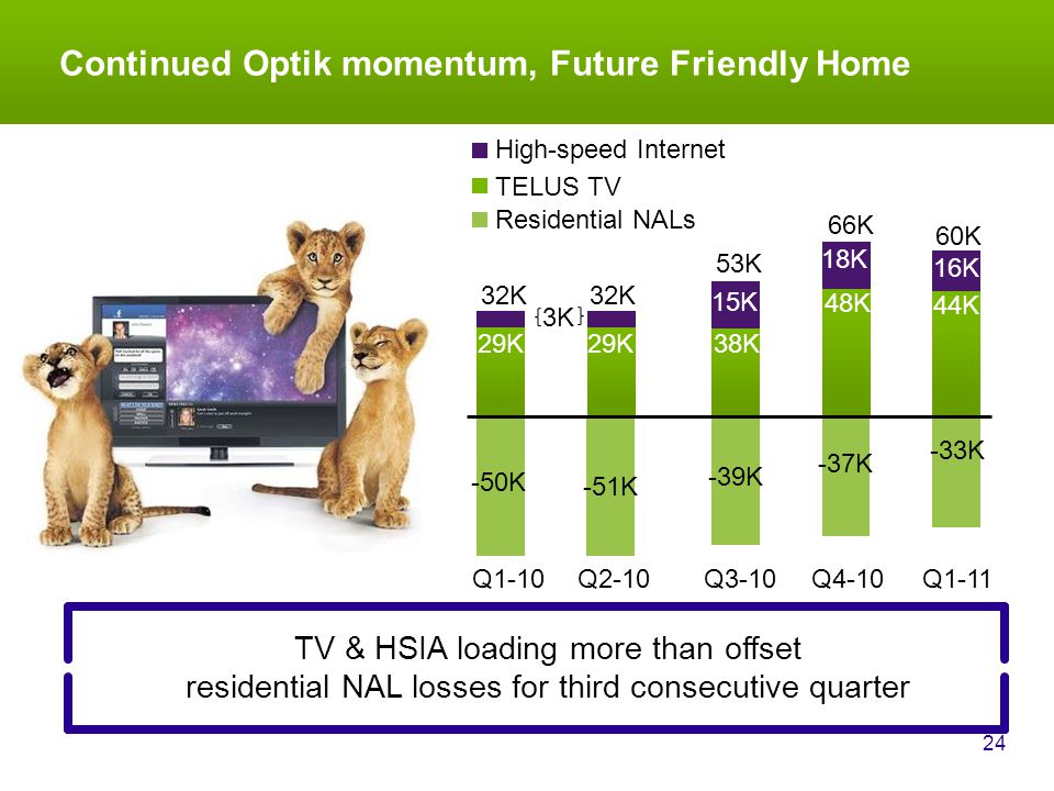 16K 29K 15K Continued Optik momentum, Future Friendly Home 24 Q4-10Q3-10 66K 53K 18K 38K 48K Q1-11 44K Q2-10 32K Q1-10 32K 29K 60K 3K TELUS TV Residential NALs High-speed Internet TV & HSIA loading more than offset residential NAL losses for third consecutive quarter -50K -51K -39K -37K -33K