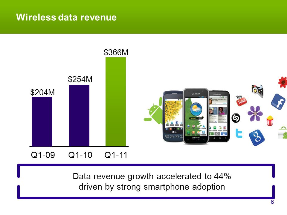 Wireless data revenue 6 Data revenue growth accelerated to 44% driven by strong smartphone adoption Q1-10 $254M Q1-11 $366M $204M Q1-09