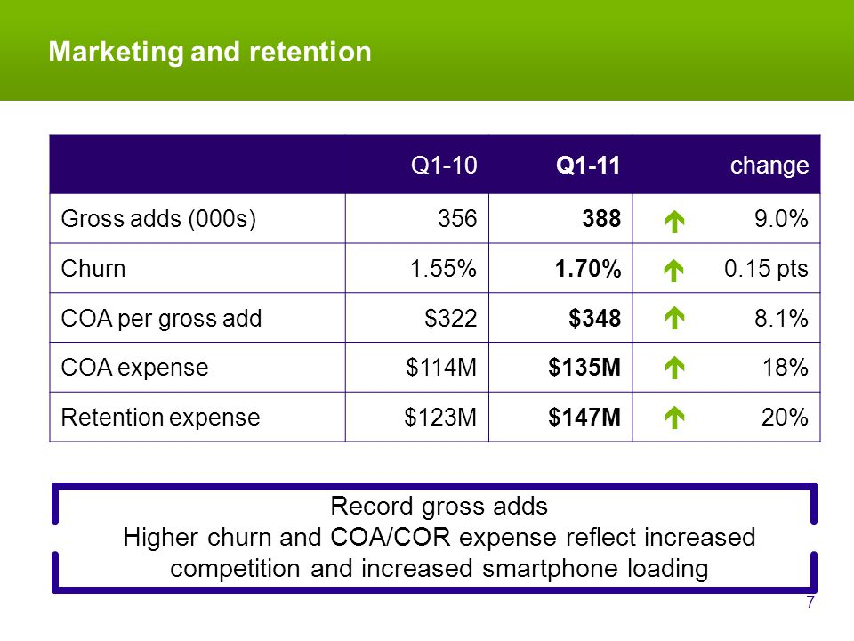Marketing and retention 7 Record gross adds Higher churn and COA/COR expense reflect increased competition and increased smartphone loading Q1-10Q1-11change Gross adds (000s)3563889.0% Churn1.55%1.70% 0.15 pts COA per gross add$322$348 8.1% COA expense$114M$135M 18% Retention expense$123M$147M20%     