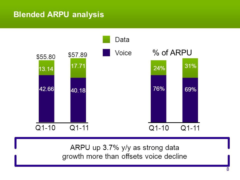 Blended ARPU analysis 8 ARPU up 3.7% y/y as strong data growth more than offsets voice decline Data Q1-11 $57.89 Voice $55.80 Q1-10 % of ARPU Q1-11Q1-