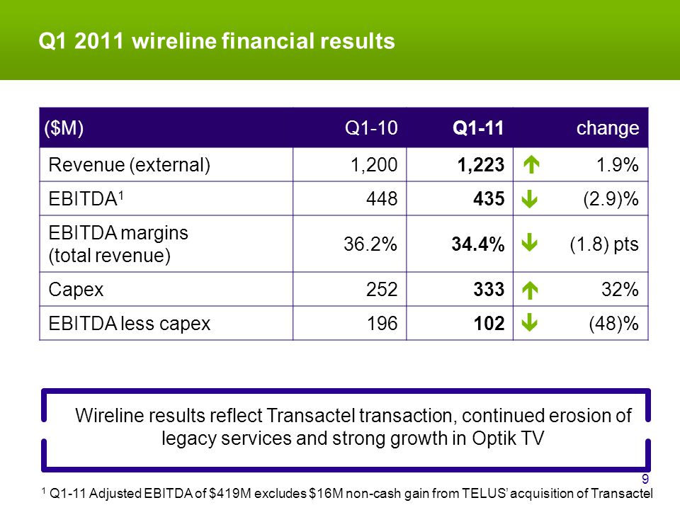 Q1 2011 wireline financial results 9 Wireline results reflect Transactel transaction, continued erosion of legacy services and strong growth in Optik TV ($M)Q1-10Q1-11change Revenue (external)1,2001,2231.9% EBITDA 1 448435(2.9)% EBITDA margins (total revenue) 36.2%34.4%(1.8) pts Capex25233332% EBITDA less capex196102(48)%      1 Q1-11 Adjusted EBITDA of $419M excludes $16M non-cash gain from TELUS' acquisition of Transactel