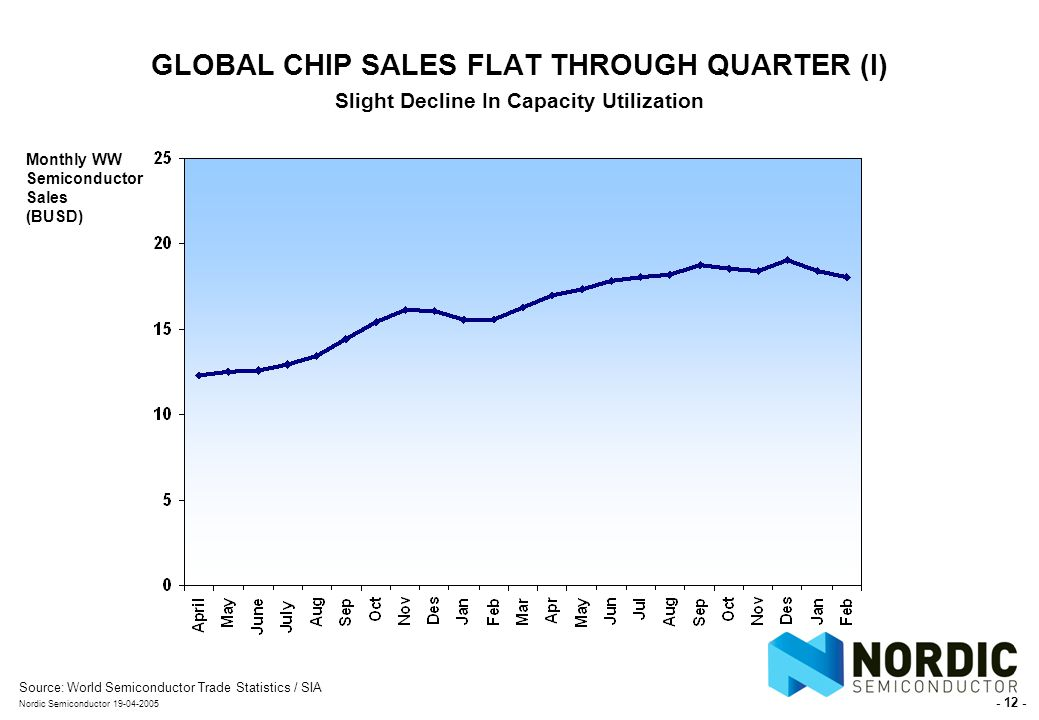 - 12 - Nordic Semiconductor 19-04-2005 GLOBAL CHIP SALES FLAT THROUGH QUARTER (I) Slight Decline In Capacity Utilization Source:World Semiconductor Trade Statistics / SIA Monthly WW Semiconductor Sales (BUSD)