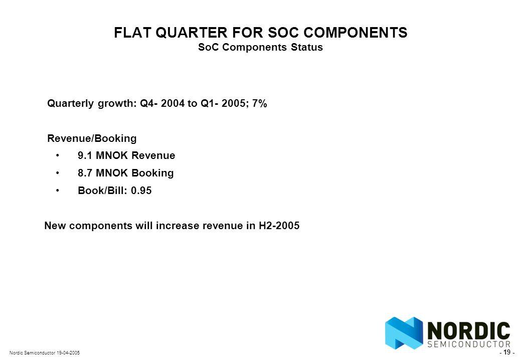 - 19 - Nordic Semiconductor 19-04-2005 FLAT QUARTER FOR SOC COMPONENTS SoC Components Status Quarterly growth: Q4- 2004 to Q1- 2005; 7% Revenue/Booking 9.1 MNOK Revenue 8.7 MNOK Booking Book/Bill: 0.95 New components will increase revenue in H2-2005